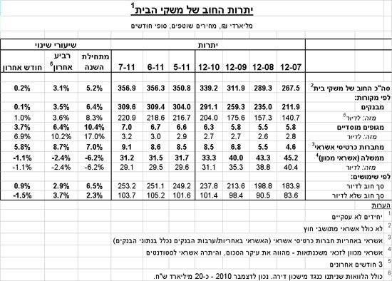 יתרות החוב של משקי הבית / מתוך: בנק ישראל
